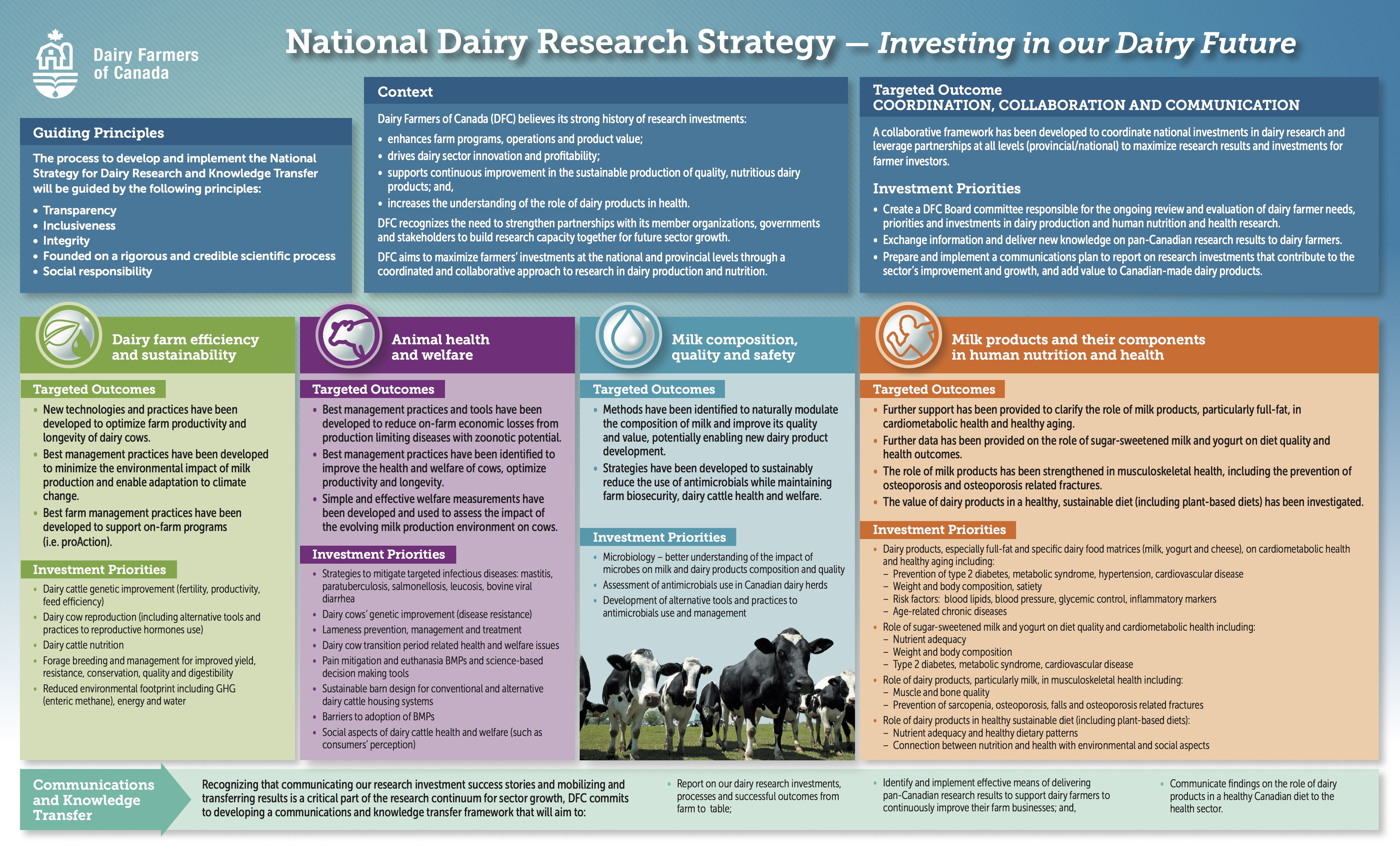 milk research Below are some recent findings and statistics from the milk study:  md senior  clinical investigator at health partners institute for education and research,.
